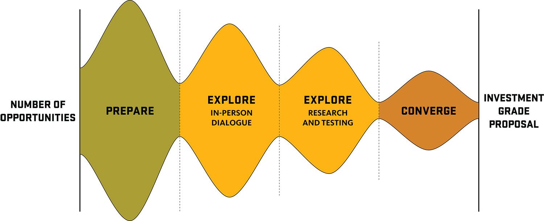 initiative development flow