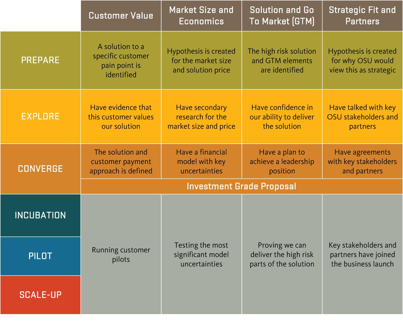 assessment maturity chart